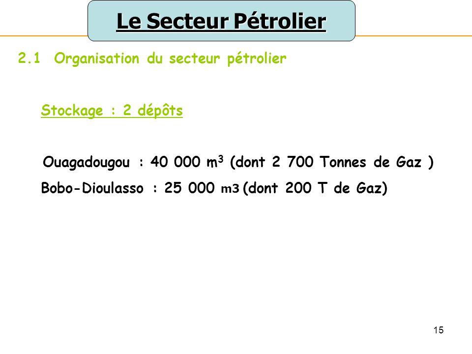 Le Secteur Pétrolier 2.1 Organisation du secteur pétrolier