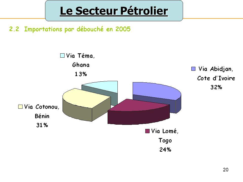 Le Secteur Pétrolier 2.2 Importations par débouché en 2005