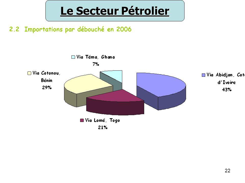 Le Secteur Pétrolier 2.2 Importations par débouché en 2006