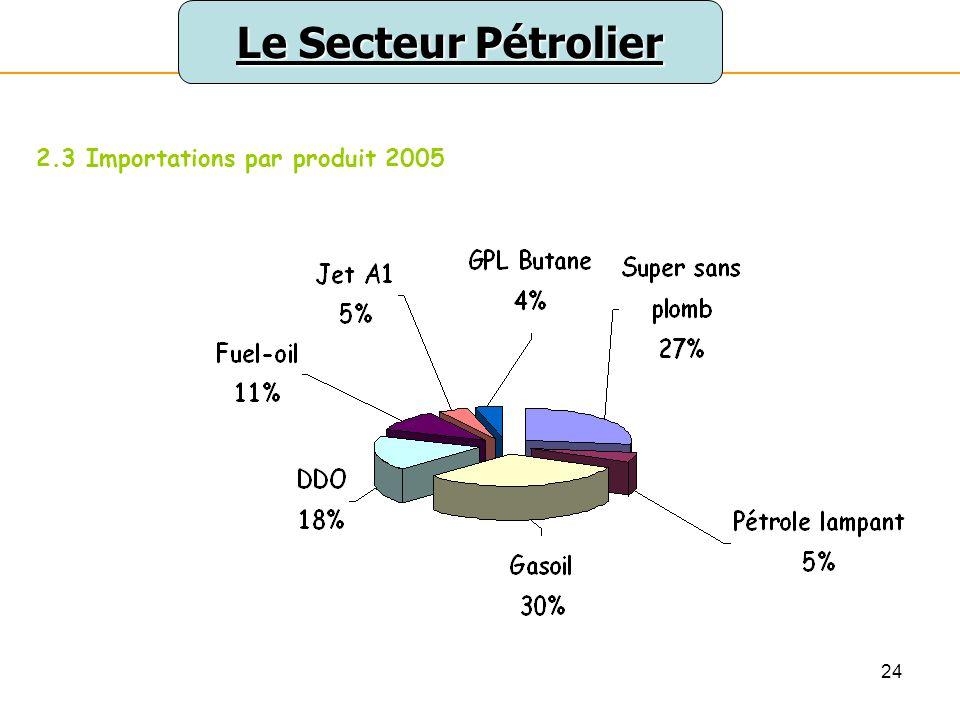 Le Secteur Pétrolier 2.3 Importations par produit 2005