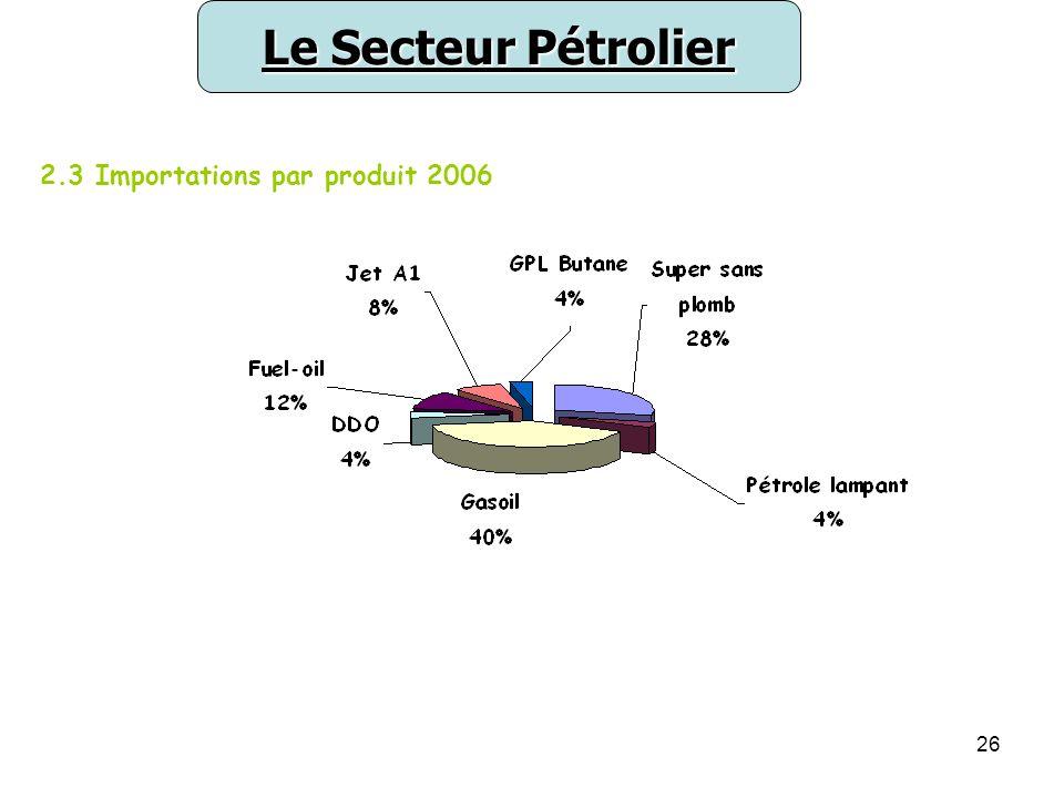 Le Secteur Pétrolier 2.3 Importations par produit 2006