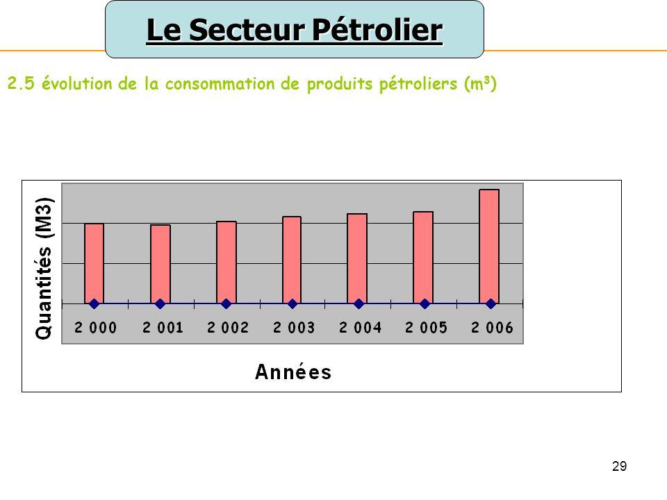 Le Secteur Pétrolier 2.5 évolution de la consommation de produits pétroliers (m3)