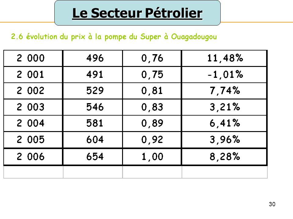 Le Secteur Pétrolier 2.6 évolution du prix à la pompe du Super à Ouagadougou