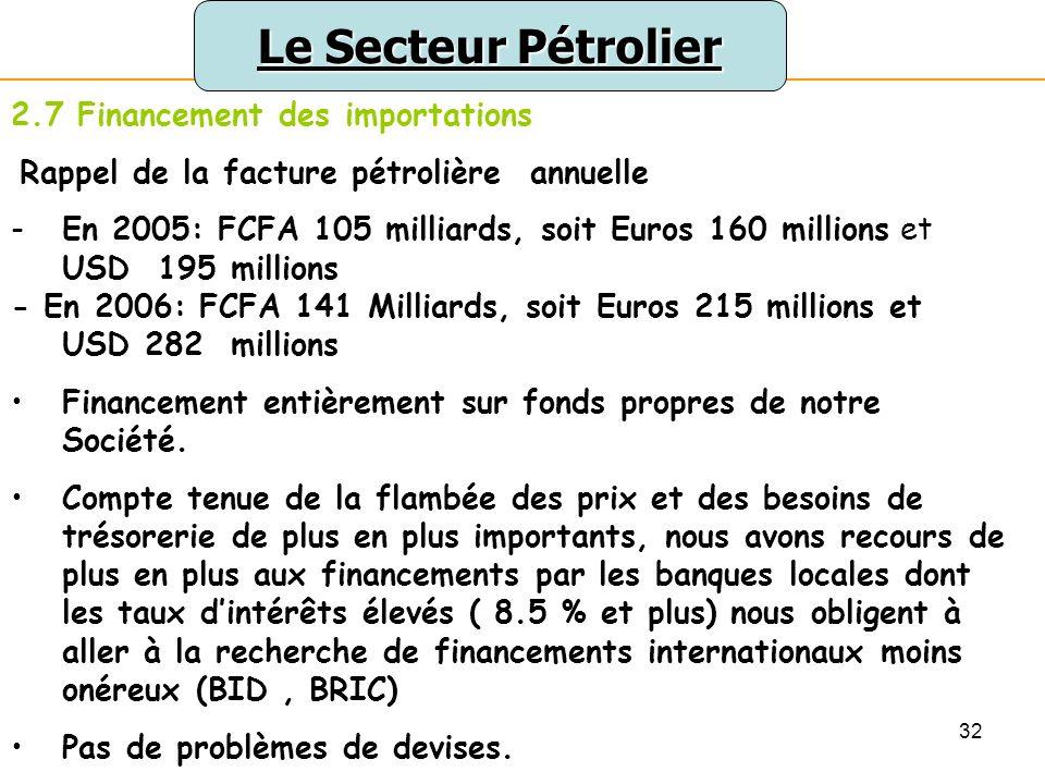 Le Secteur Pétrolier 2.7 Financement des importations