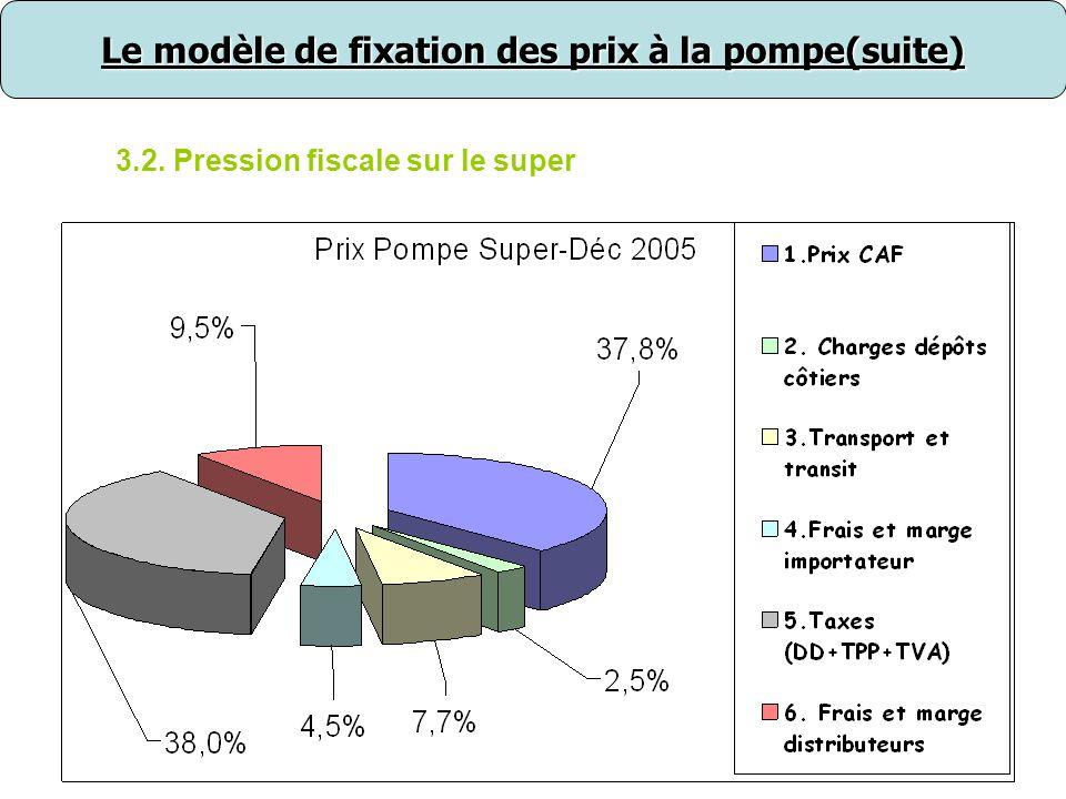 Le modèle de fixation des prix à la pompe(suite)