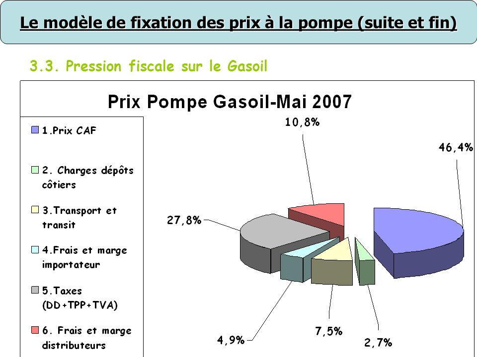 Le modèle de fixation des prix à la pompe (suite et fin)