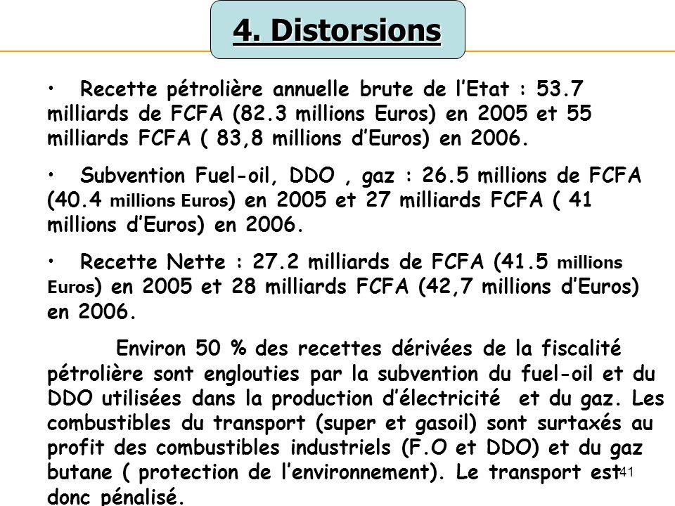 4. Distorsions