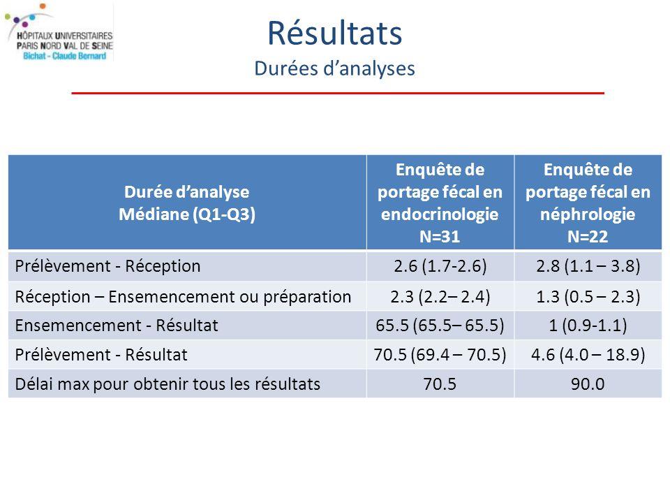 Résultats Durées d'analyses