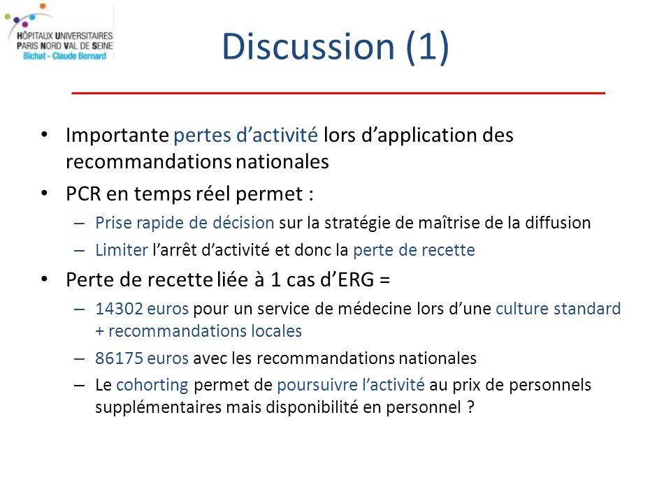 Discussion (1) Importante pertes d'activité lors d'application des recommandations nationales. PCR en temps réel permet :
