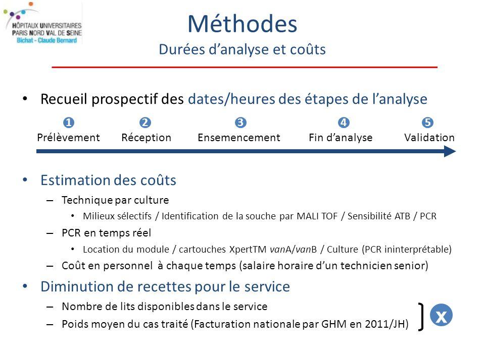 Méthodes Durées d'analyse et coûts