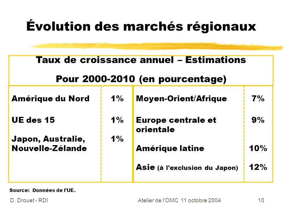 Évolution des marchés régionaux