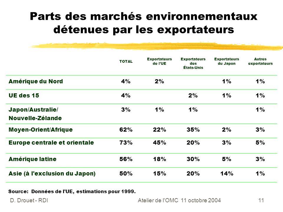 Parts des marchés environnementaux détenues par les exportateurs