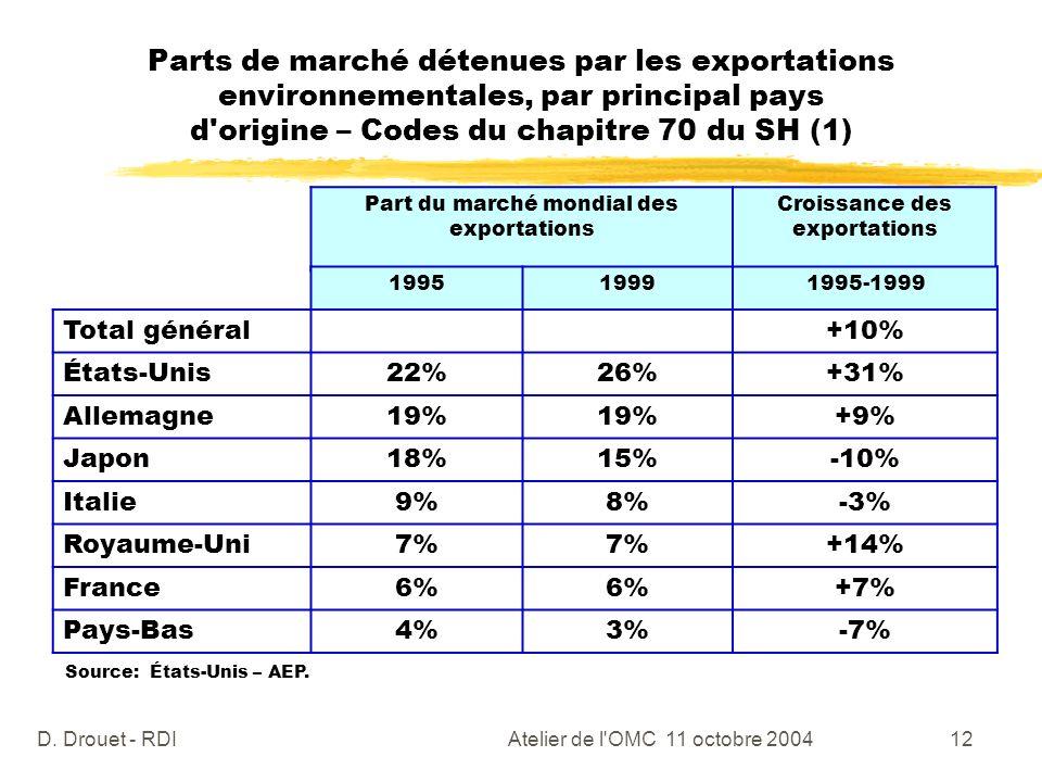 Parts de marché détenues par les exportations environnementales, par principal pays d origine – Codes du chapitre 70 du SH (1)