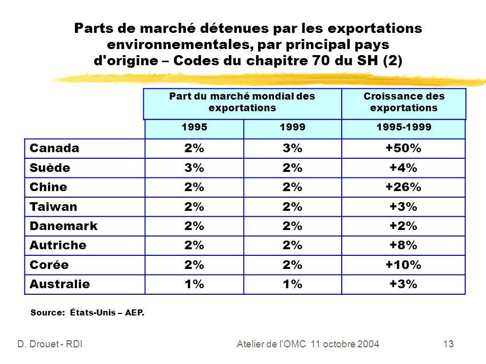 Parts de marché détenues par les exportations environnementales, par principal pays d origine – Codes du chapitre 70 du SH (2)