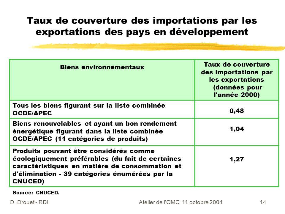 Taux de couverture des importations par les exportations des pays en développement