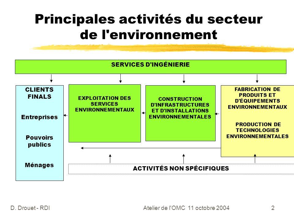 Principales activités du secteur de l environnement