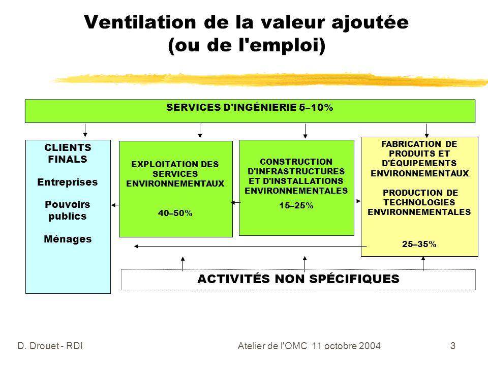 Ventilation de la valeur ajoutée (ou de l emploi)
