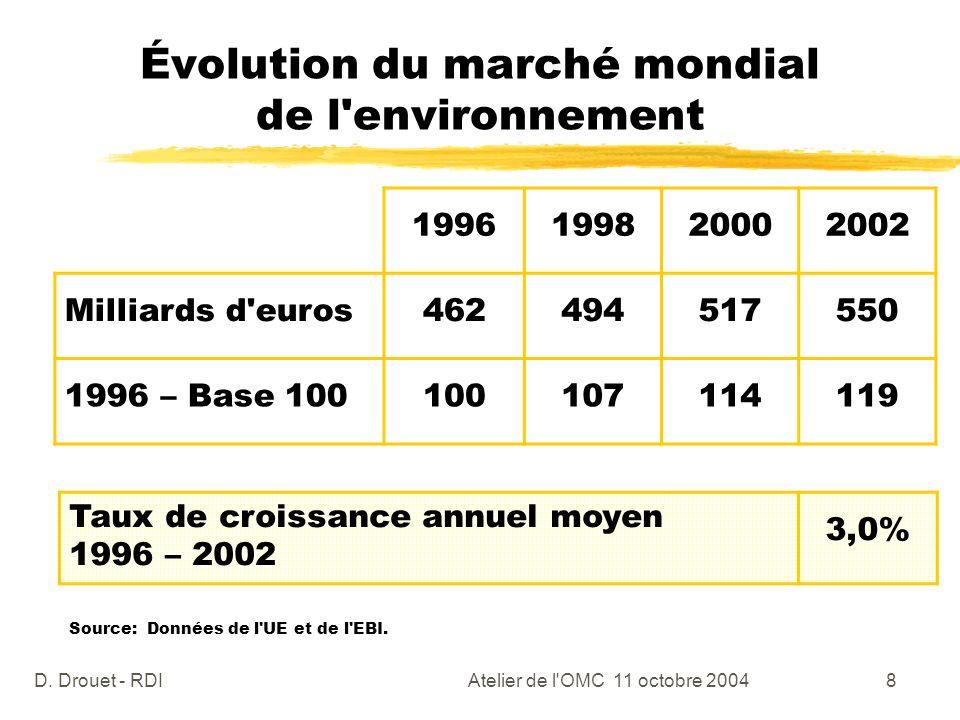 Évolution du marché mondial de l environnement