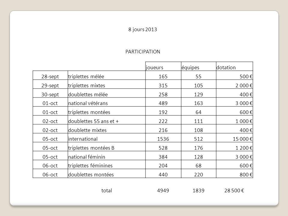 8 jours 2013 PARTICIPATION. joueurs. équipes. dotation. 28-sept. triplettes mélée. 165. 55. 500 €