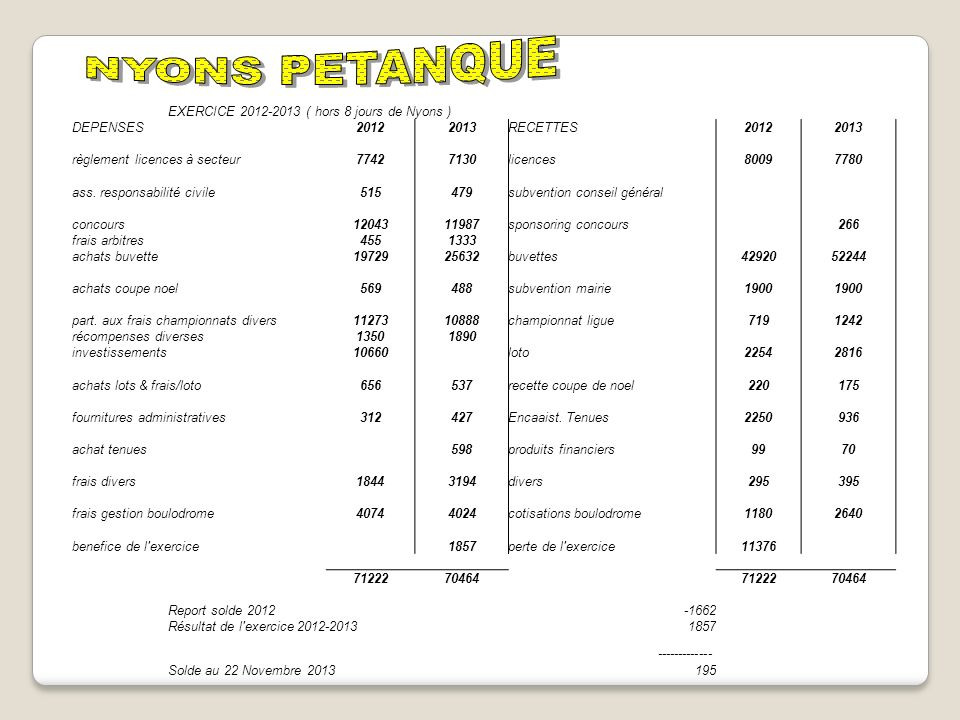 NYONS PETANQUE EXERCICE 2012-2013 ( hors 8 jours de Nyons ) DEPENSES