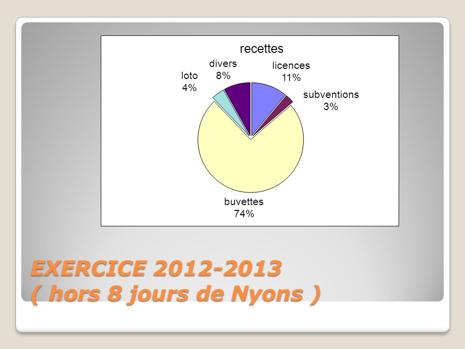 EXERCICE 2012-2013 ( hors 8 jours de Nyons )