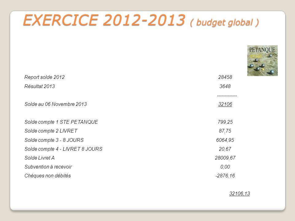 EXERCICE 2012-2013 ( budget global )