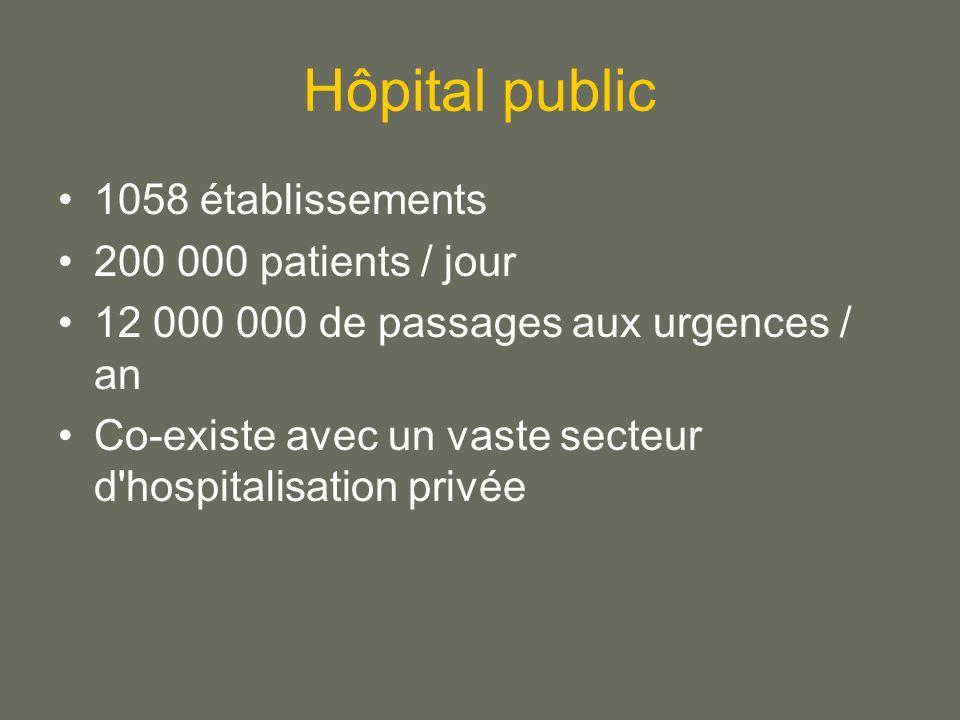 Hôpital public 1058 établissements 200 000 patients / jour