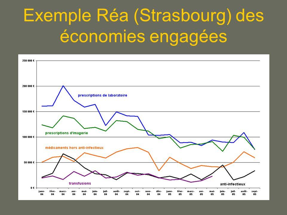Exemple Réa (Strasbourg) des économies engagées