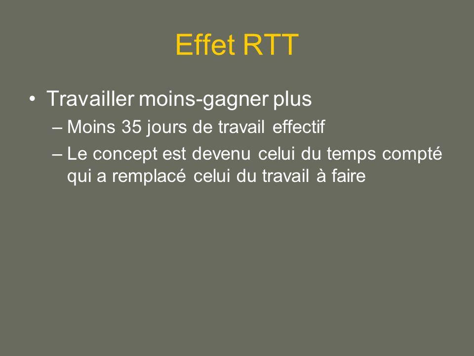 Effet RTT Travailler moins-gagner plus