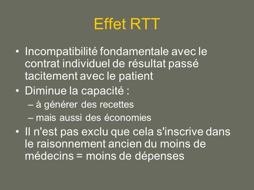 Effet RTT Incompatibilité fondamentale avec le contrat individuel de résultat passé tacitement avec le patient.