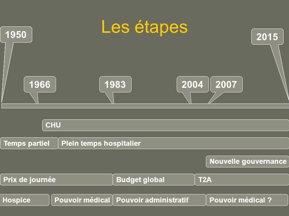 Les étapes 1950. 1950. 1950. 1950. 2015. 2015. 1966. 1983. 2004. 2007. CHU. Temps partiel.