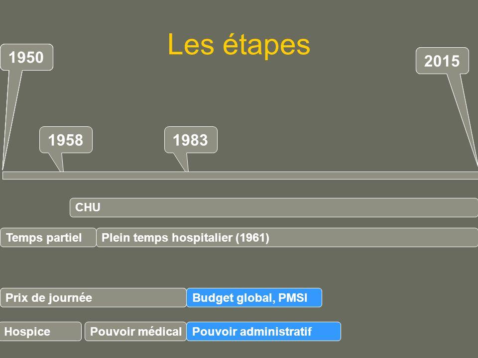 Les étapes 1950 1950 1950 1950 2015 2015 1958 1983 CHU Temps partiel