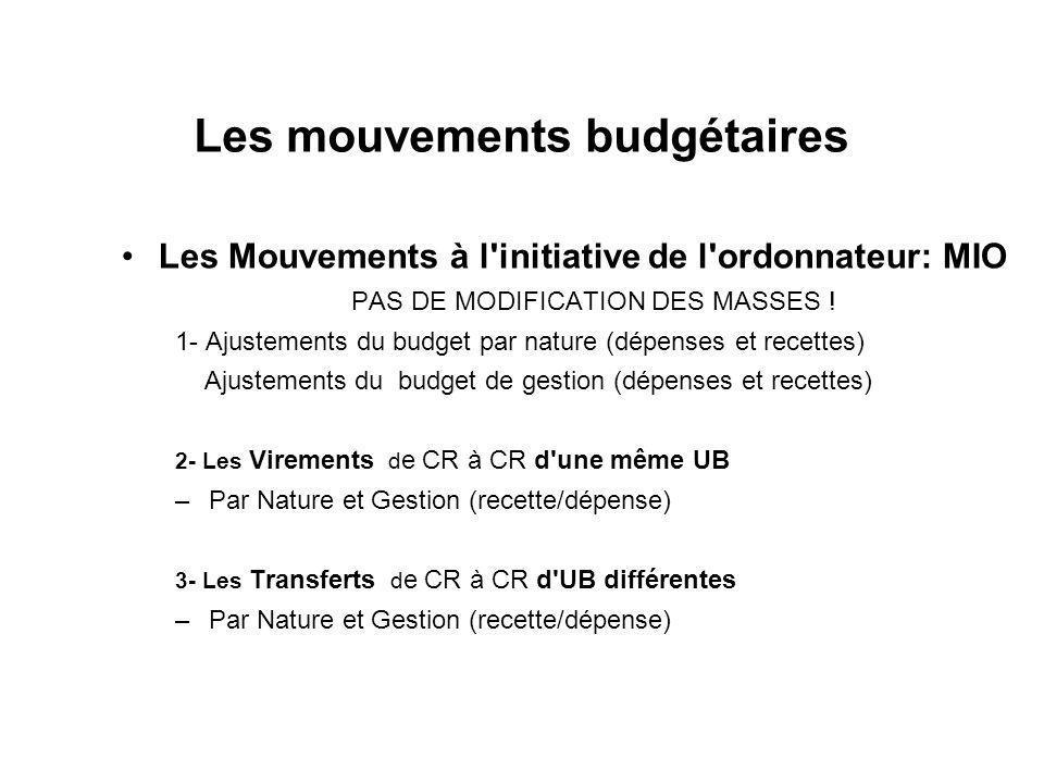 Les mouvements budgétaires