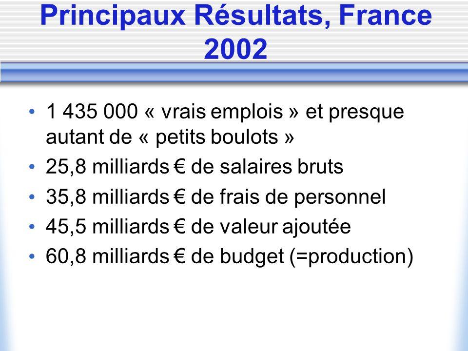 Principaux Résultats, France 2002