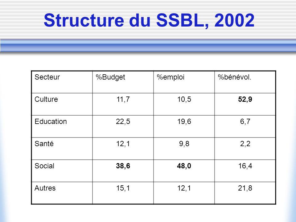Structure du SSBL, 2002 Secteur %Budget %emploi %bénévol. Culture 11,7