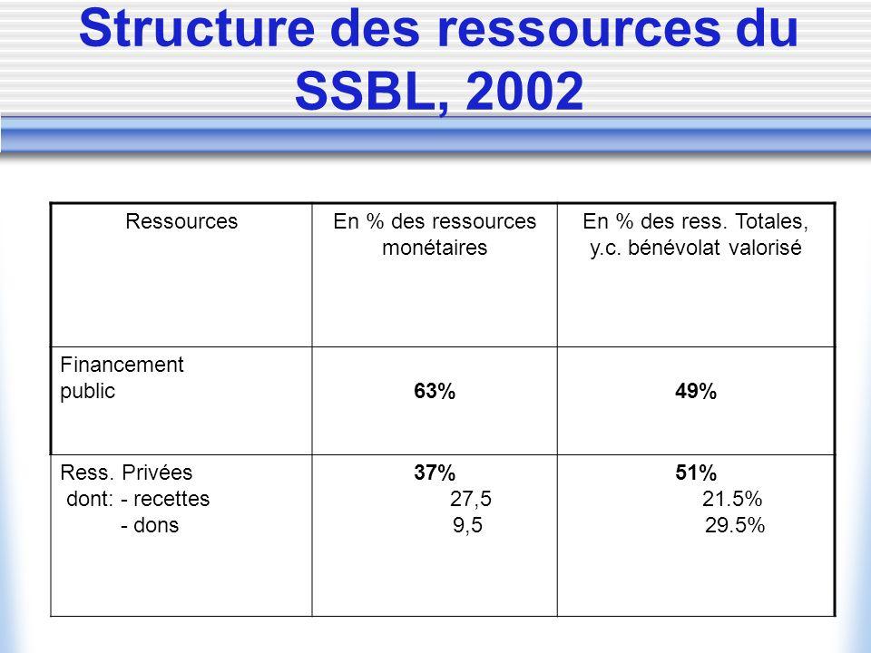 Structure des ressources du SSBL, 2002