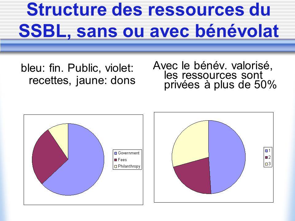 Structure des ressources du SSBL, sans ou avec bénévolat
