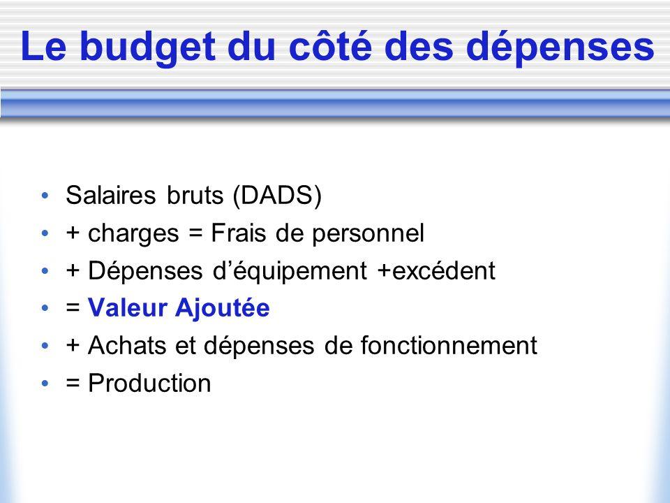 Le budget du côté des dépenses
