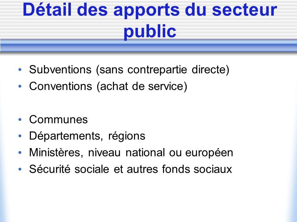 Détail des apports du secteur public
