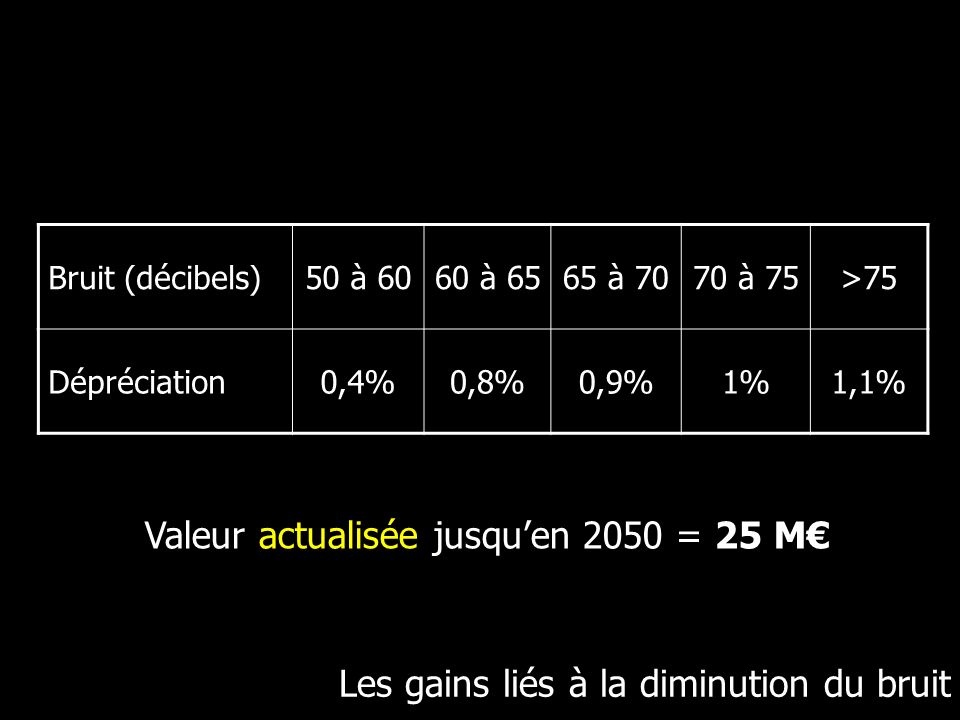 Valeur actualisée jusqu'en 2050 = 25 M€