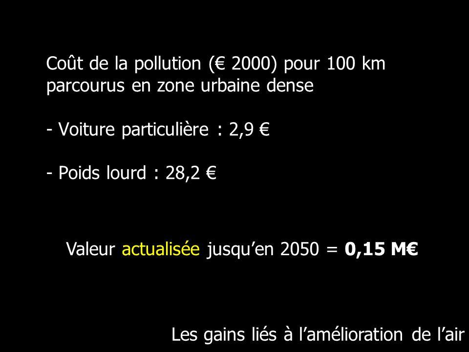 Coût de la pollution (€ 2000) pour 100 km parcourus en zone urbaine dense - Voiture particulière : 2,9 € - Poids lourd : 28,2 €