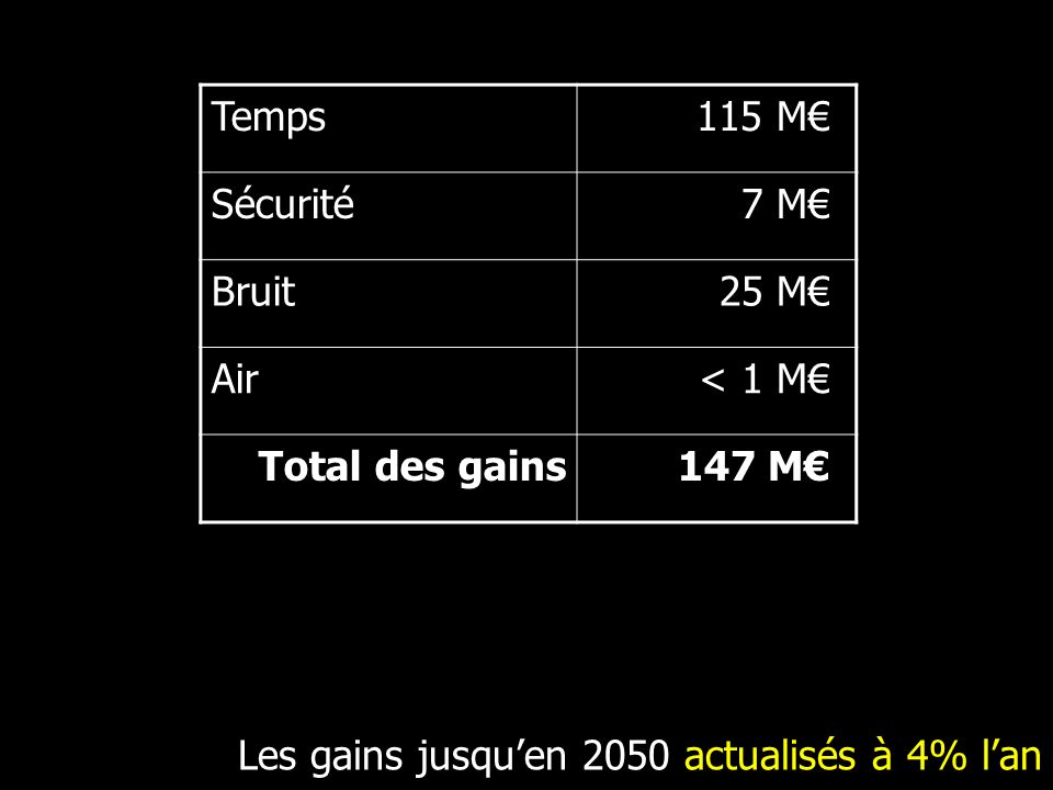Les gains jusqu'en 2050 actualisés à 4% l'an