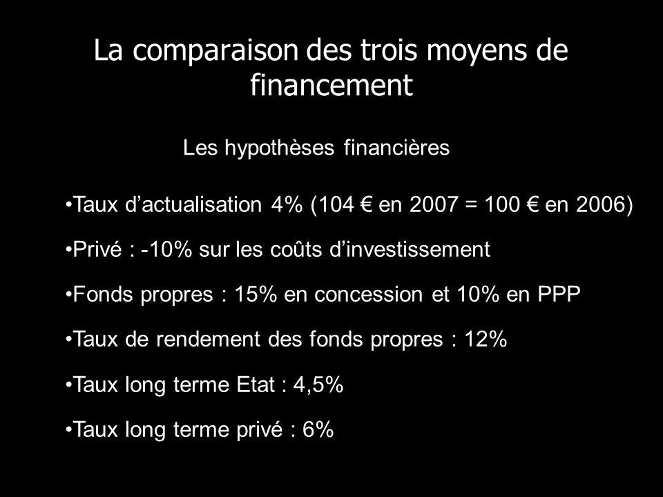 La comparaison des trois moyens de financement