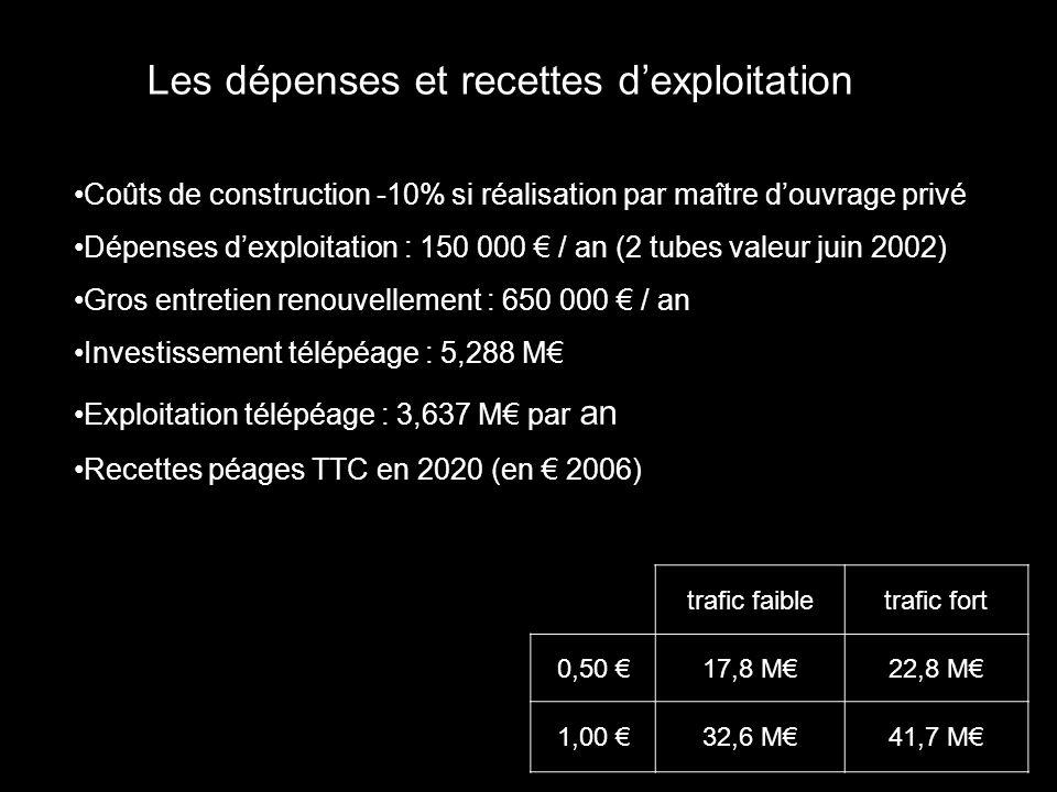 Les dépenses et recettes d'exploitation