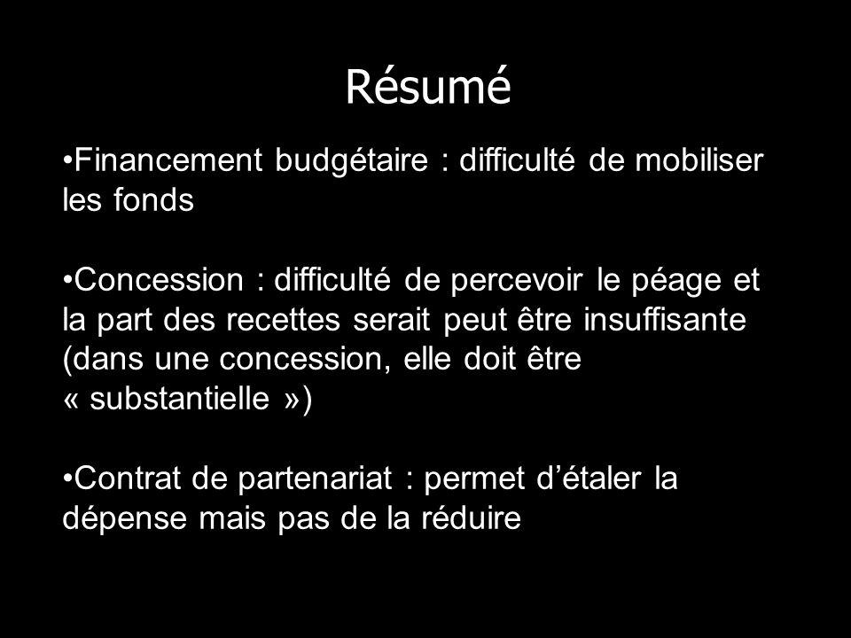 Résumé Financement budgétaire : difficulté de mobiliser les fonds