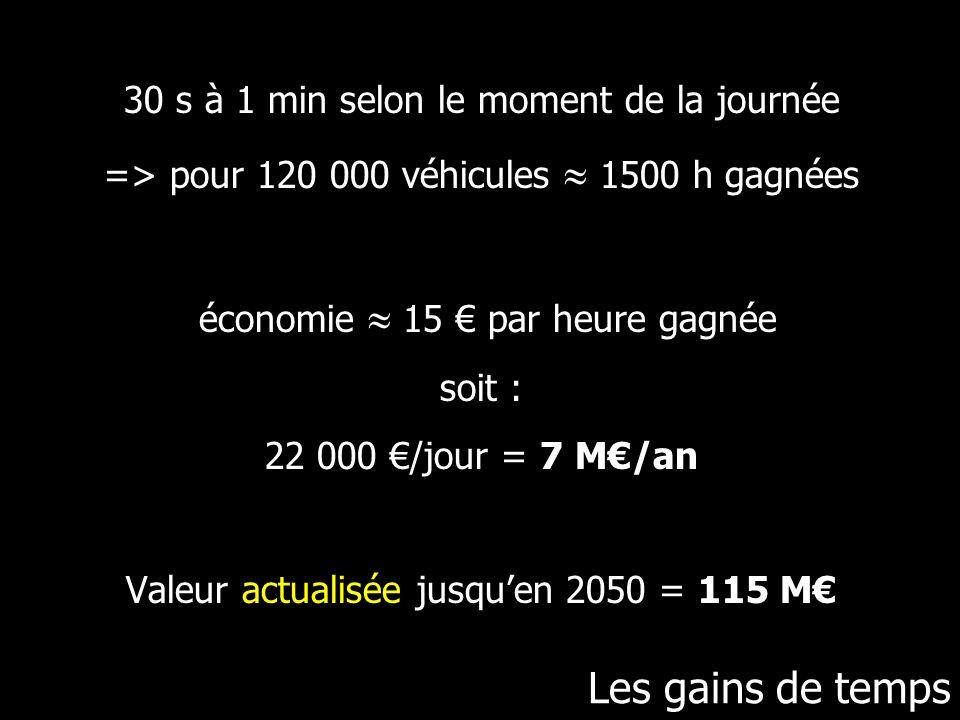 30 s à 1 min selon le moment de la journée => pour 120 000 véhicules  1500 h gagnées économie  15 € par heure gagnée soit : 22 000 €/jour = 7 M€/an Valeur actualisée jusqu'en 2050 = 115 M€