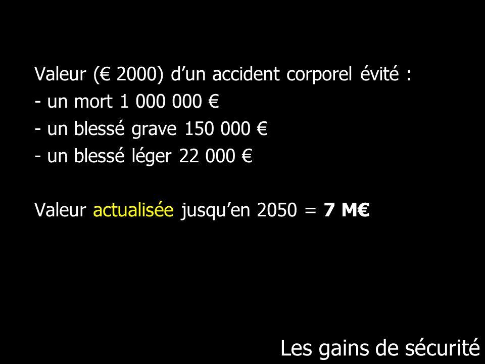 Valeur (€ 2000) d'un accident corporel évité : - un mort 1 000 000 € - un blessé grave 150 000 € - un blessé léger 22 000 € Valeur actualisée jusqu'en 2050 = 7 M€