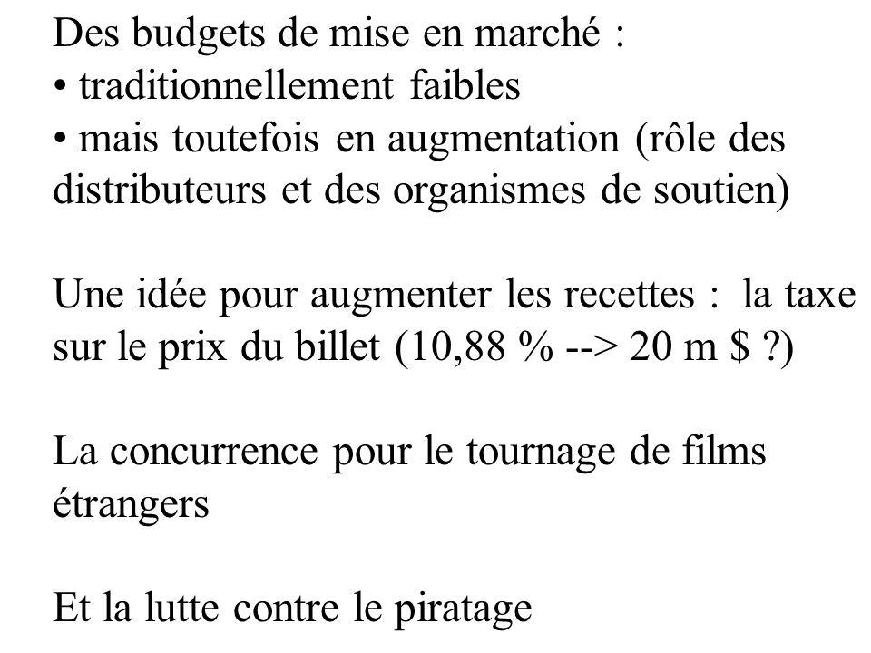 Des budgets de mise en marché :