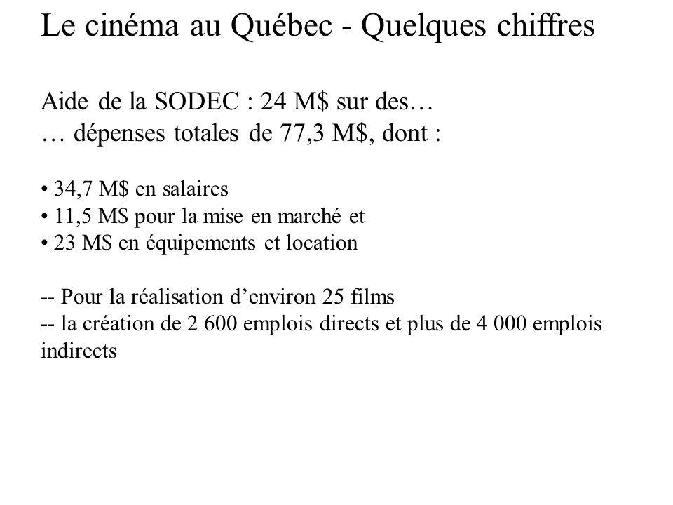 Le cinéma au Québec - Quelques chiffres