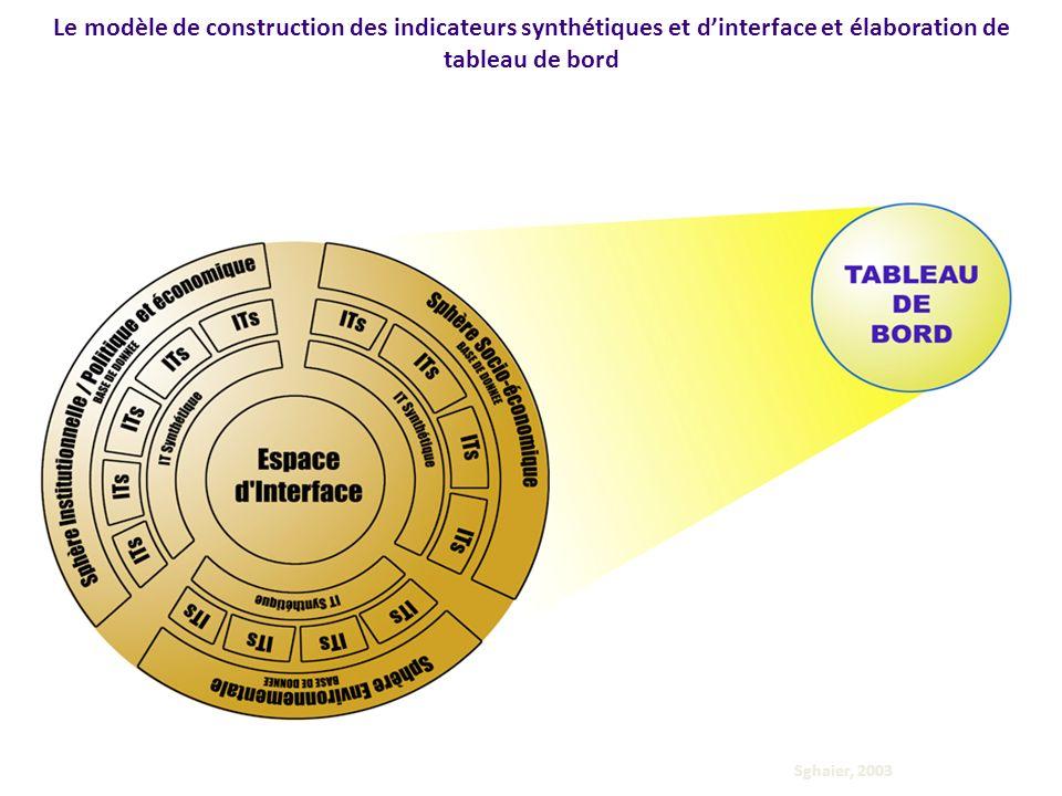 Le modèle de construction des indicateurs synthétiques et d'interface et élaboration de tableau de bord